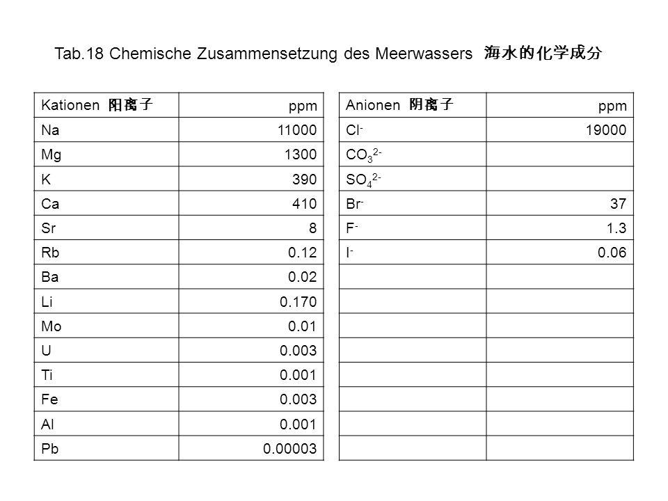 Tab.18 Chemische Zusammensetzung des Meerwassers 海水的化学成分