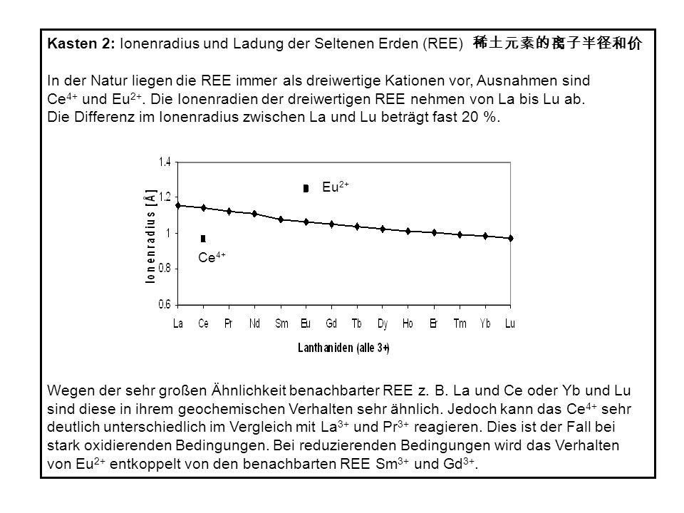 Kasten 2: Ionenradius und Ladung der Seltenen Erden (REE) 稀土元素的离子半径和价