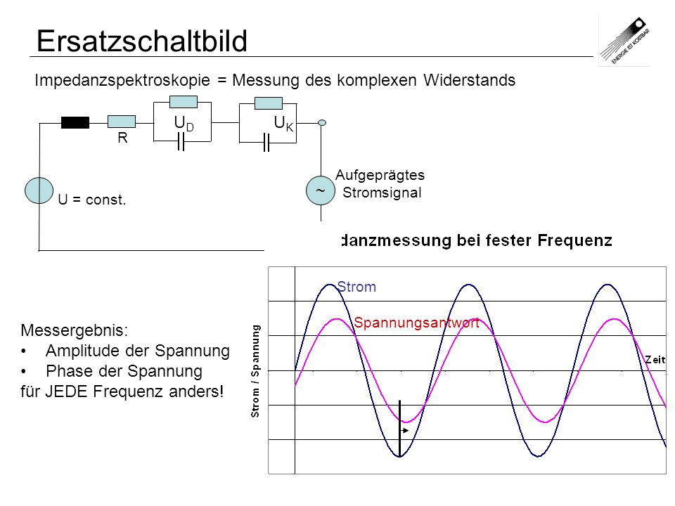 ErsatzschaltbildImpedanzspektroskopie = Messung des komplexen Widerstands. U = const. R. ~ UD UK.