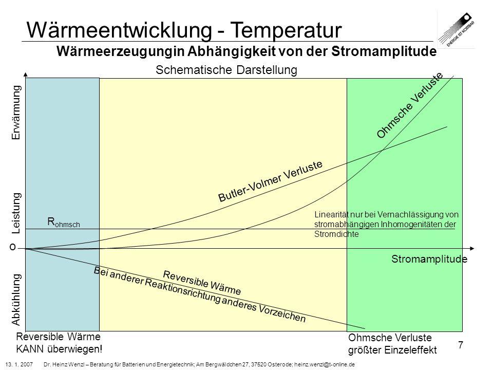 Wärmeerzeugungin Abhängigkeit von der Stromamplitude