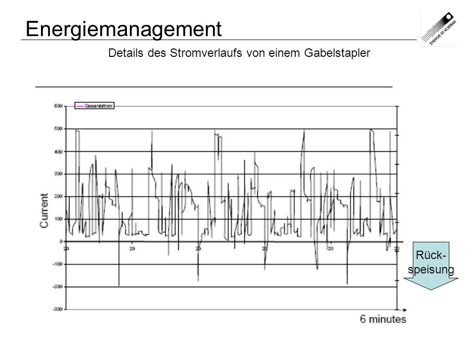 Energiemanagement Details des Stromverlaufs von einem Gabelstapler (entspricht weitgehend Leistungsverlauf)