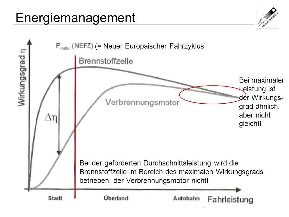 Energiemanagement (= Neuer Europäischer Fahrzyklus
