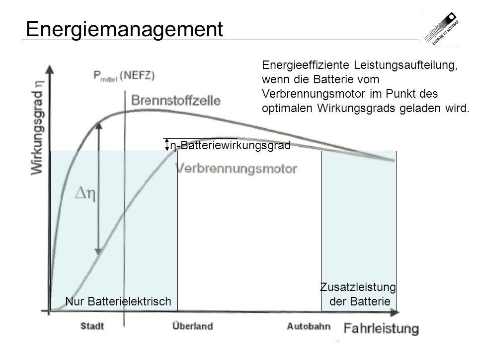 Energiemanagement Energieeffiziente Leistungsaufteilung, wenn die Batterie vom Verbrennungsmotor im Punkt des optimalen Wirkungsgrads geladen wird.