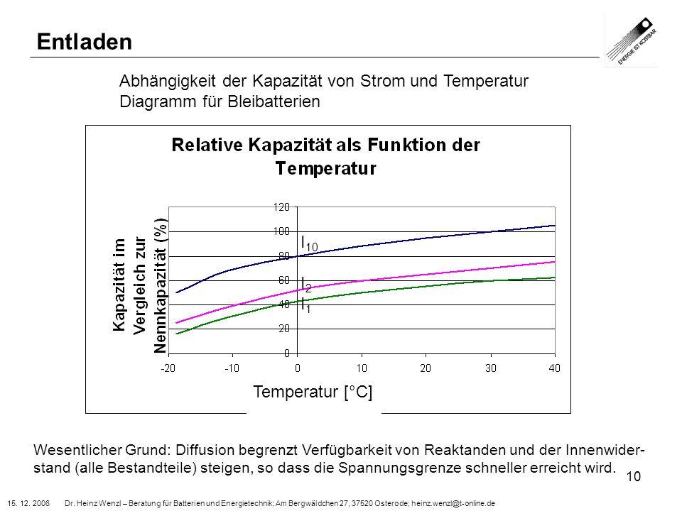 Entladen Abhängigkeit der Kapazität von Strom und Temperatur
