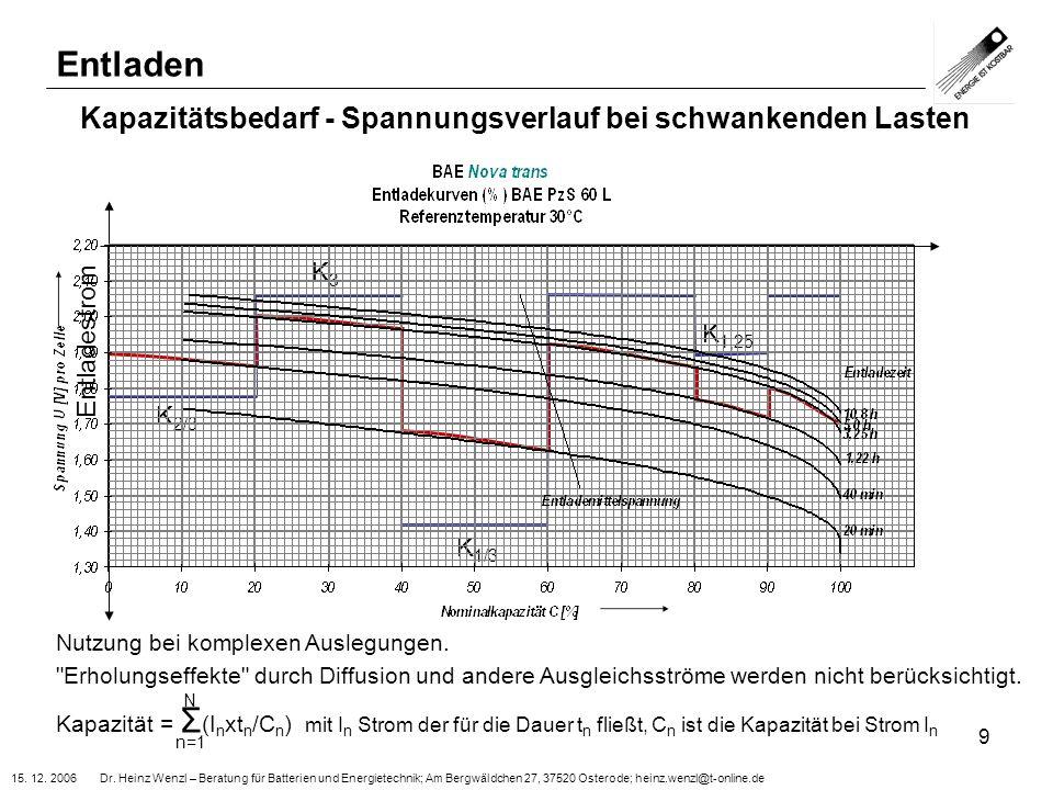 Kapazitätsbedarf - Spannungsverlauf bei schwankenden Lasten