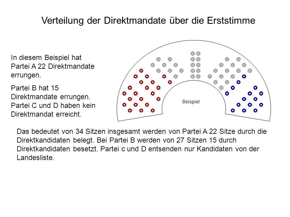 Verteilung der Direktmandate über die Erststimme