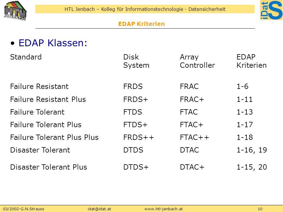 EDAP Klassen: Standard Disk Array EDAP System Controller Kriterien