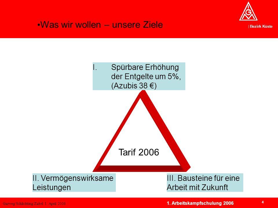 Übersicht: Forderungsdreiklang 2006
