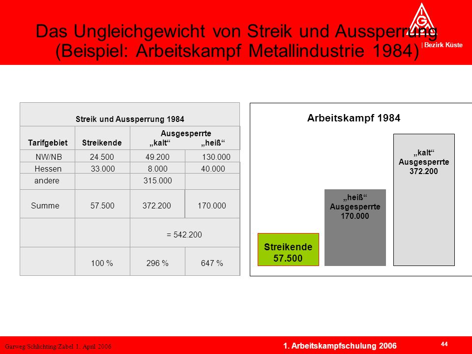 Streik und Aussperrung 1984