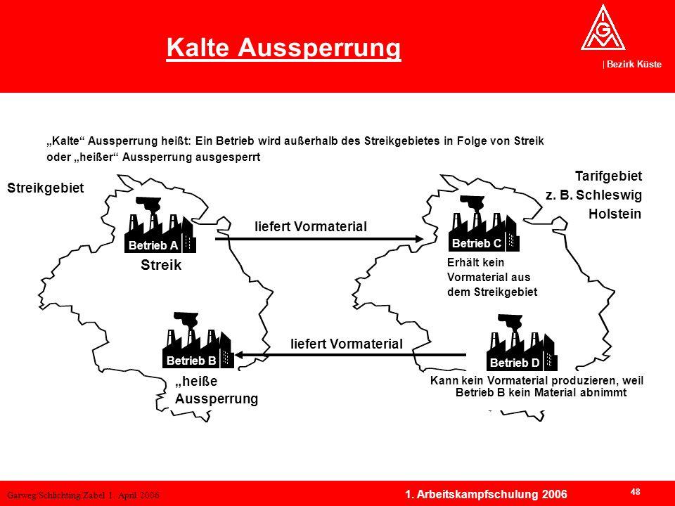 Kalte Aussperrung Streik Tarifgebiet z. B. Schleswig Holstein