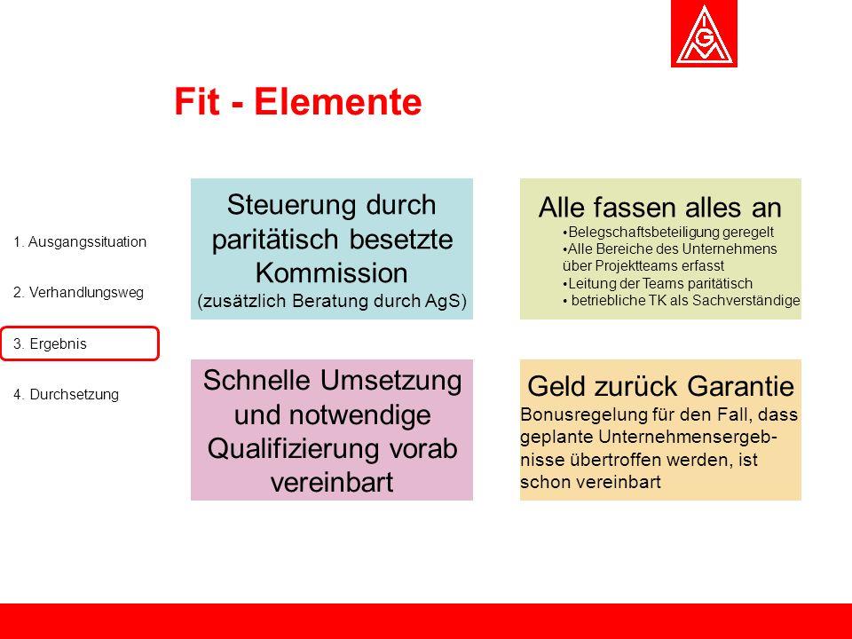Fit - Elemente Steuerung durch paritätisch besetzte Kommission