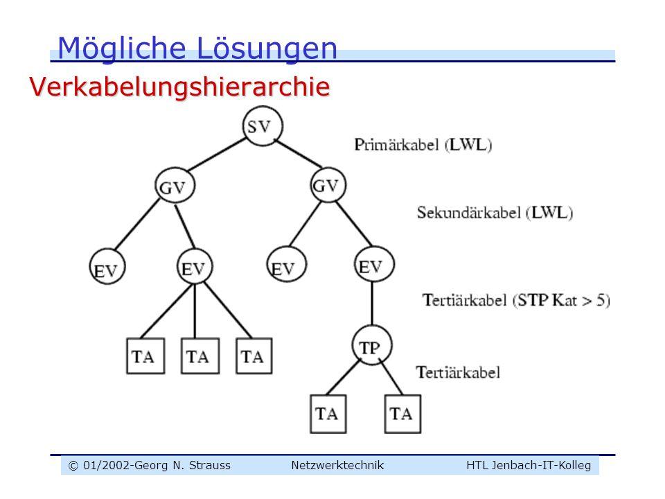 Mögliche Lösungen Verkabelungshierarchie