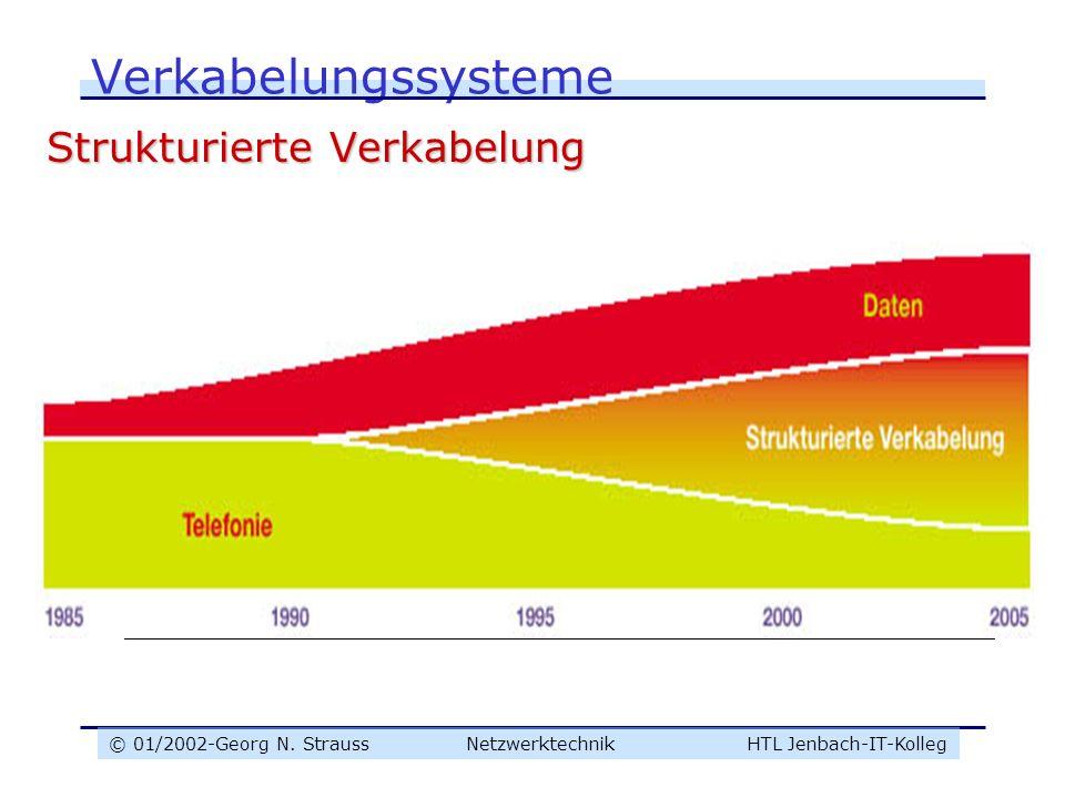 Verkabelungssysteme Strukturierte Verkabelung