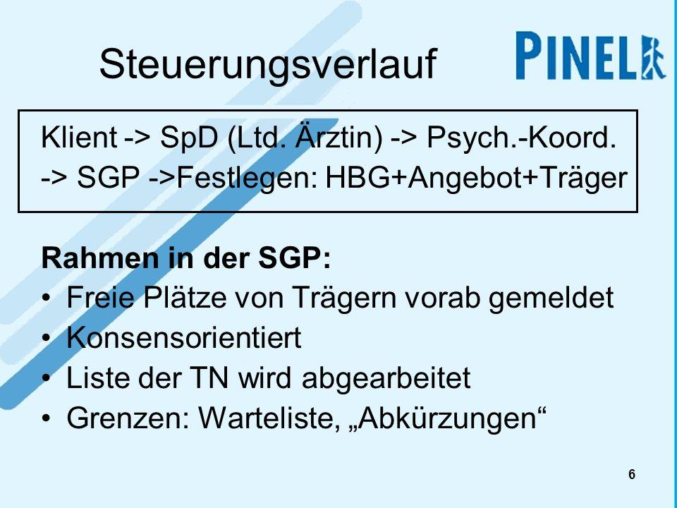 Steuerungsverlauf Klient -> SpD (Ltd. Ärztin) -> Psych.-Koord.