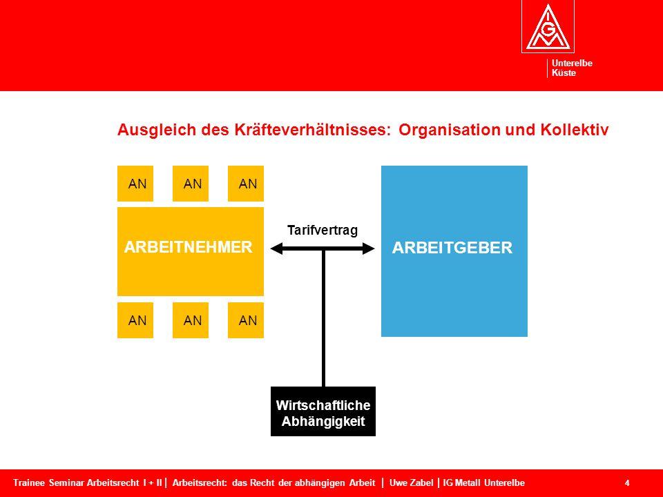 Ausgleich des Kräfteverhältnisses: Organisation und Kollektiv