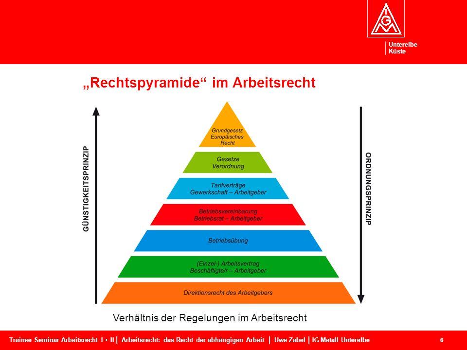 """""""Rechtspyramide im Arbeitsrecht"""