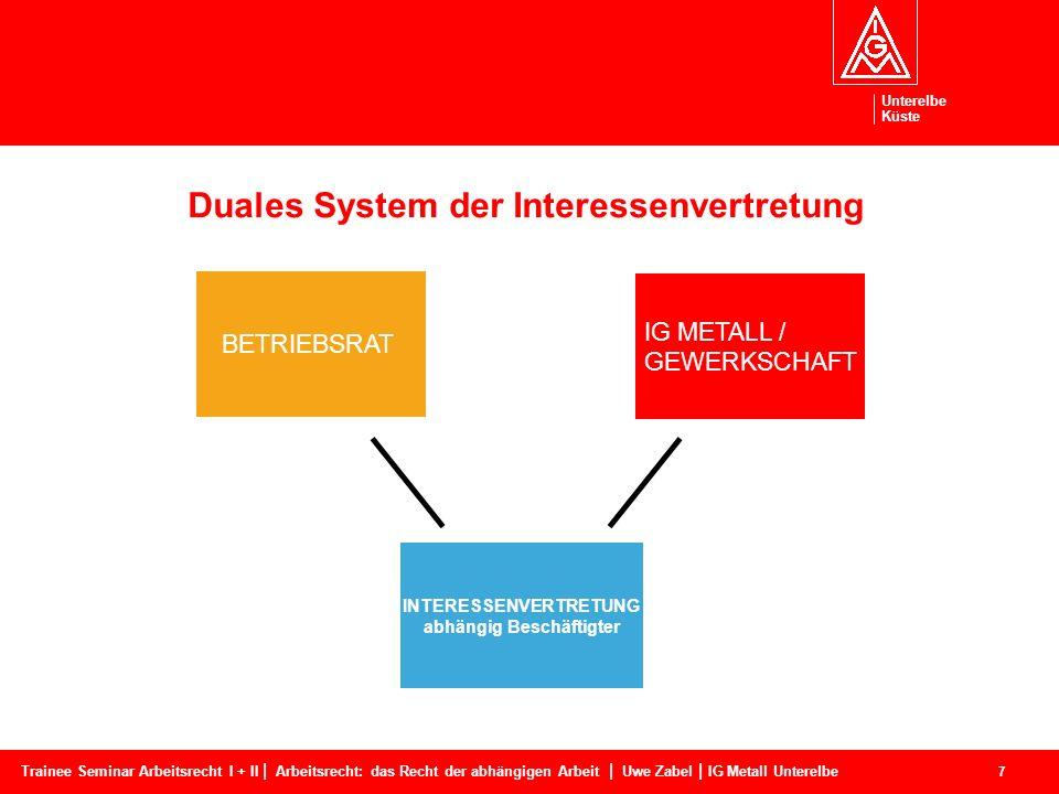 Duales System der Interessenvertretung