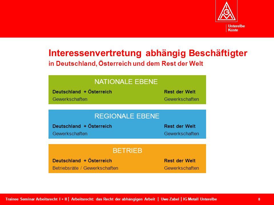 Interessenvertretung abhängig Beschäftigter in Deutschland, Österreich und dem Rest der Welt