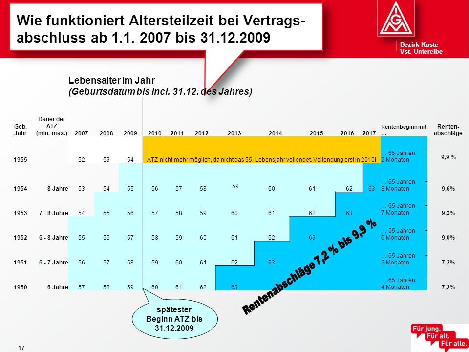 Dauer der ATZ (min.-max.) spätester Beginn ATZ bis 31.12.2009