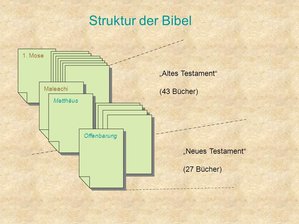 "Struktur der Bibel ""Altes Testament (43 Bücher) ""Neues Testament"