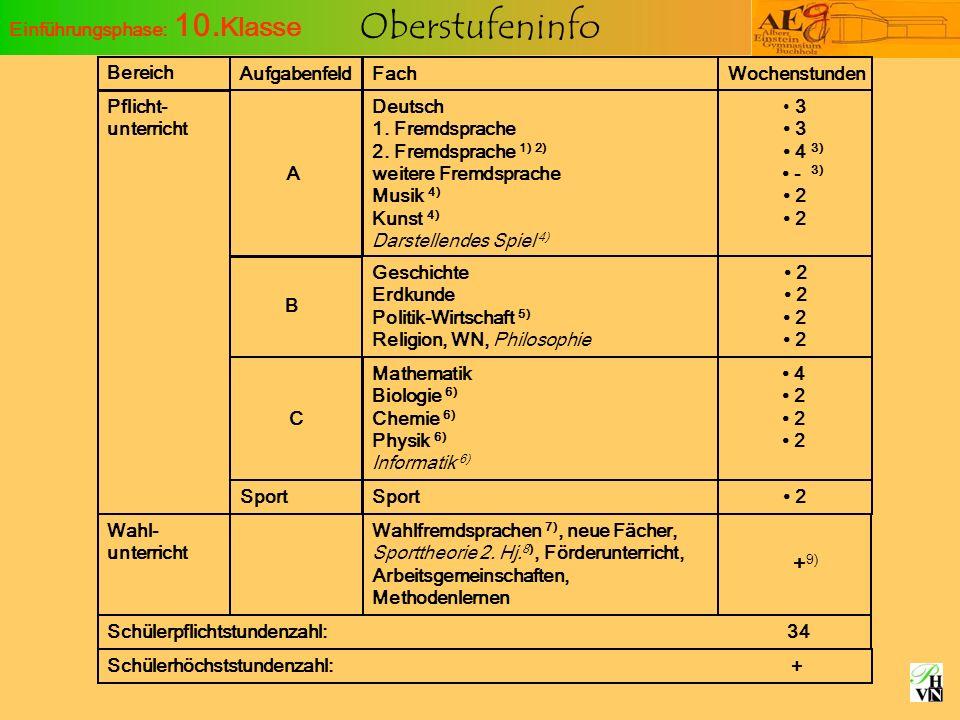 +9) Einführungsphase: 10.Klasse Bereich Pflicht- unterricht