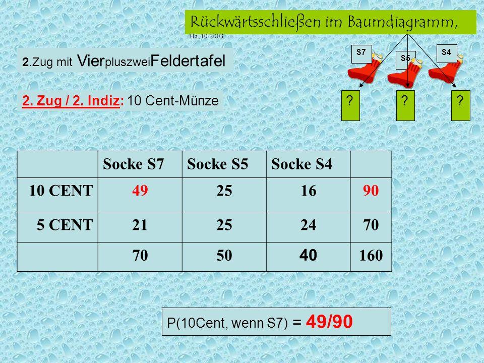 Socke S7 Socke S5 Socke S4 10 CENT 49 25 16 90 5 CENT 21 24 70 50 40