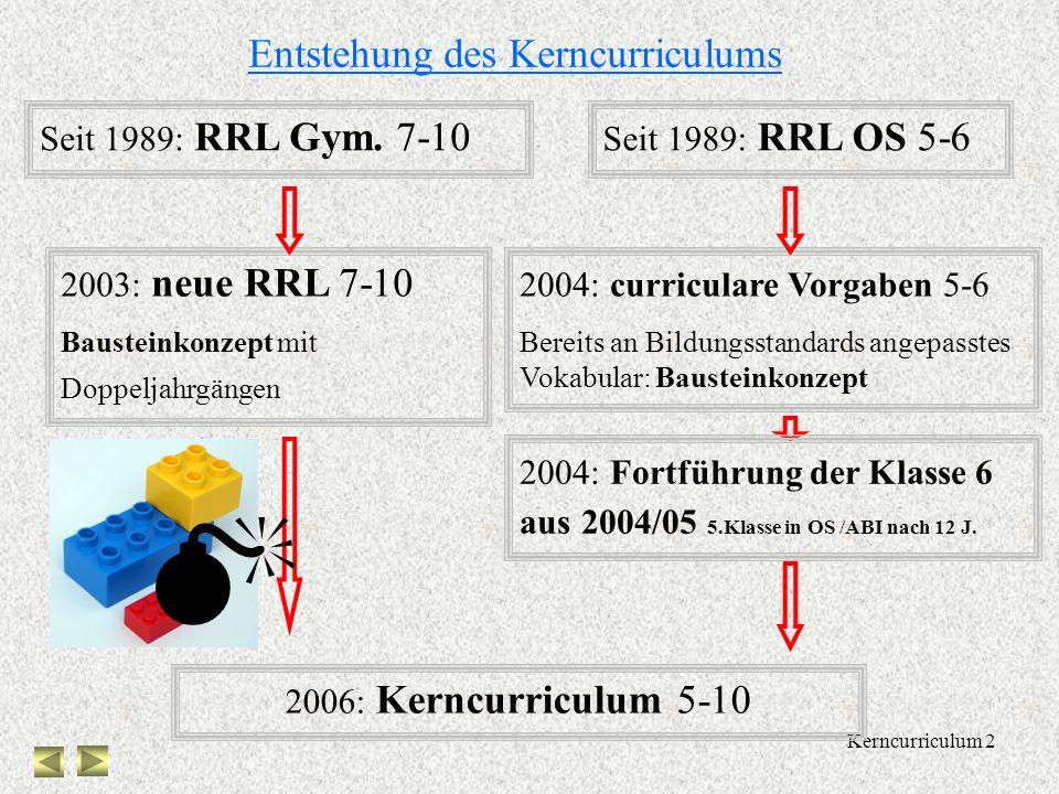  Entstehung des Kerncurriculums Seit 1989: RRL Gym. 7-10