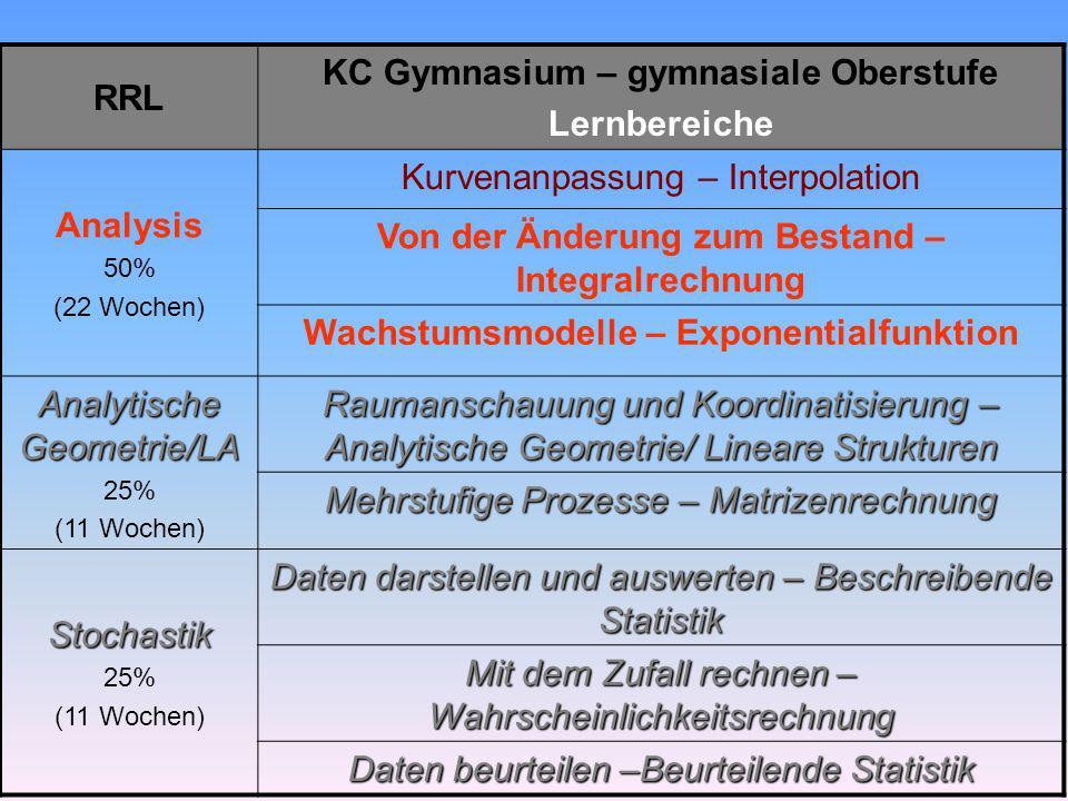 KC Gymnasium – gymnasiale Oberstufe Lernbereiche Analysis