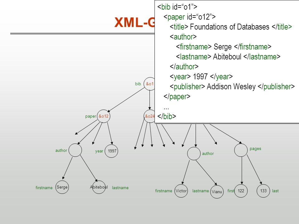 XML-Graph <bib id= o1 >
