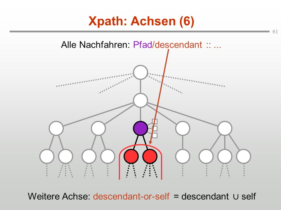 Xpath: Achsen (6) Alle Nachfahren: Pfad/descendant :: ...