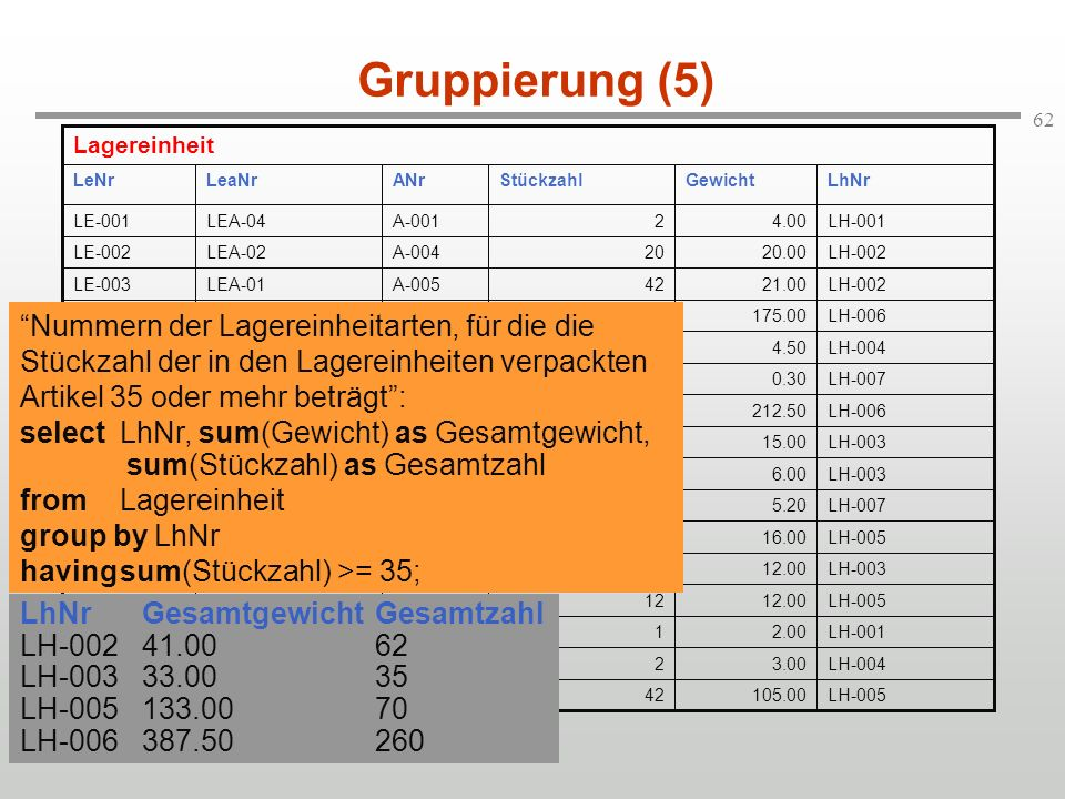 Gruppierung (5) LH-005. 105.00. 42. A-015. LEA-02. LE-016. LH-004. 3.00. 2. A-006. LE-015.