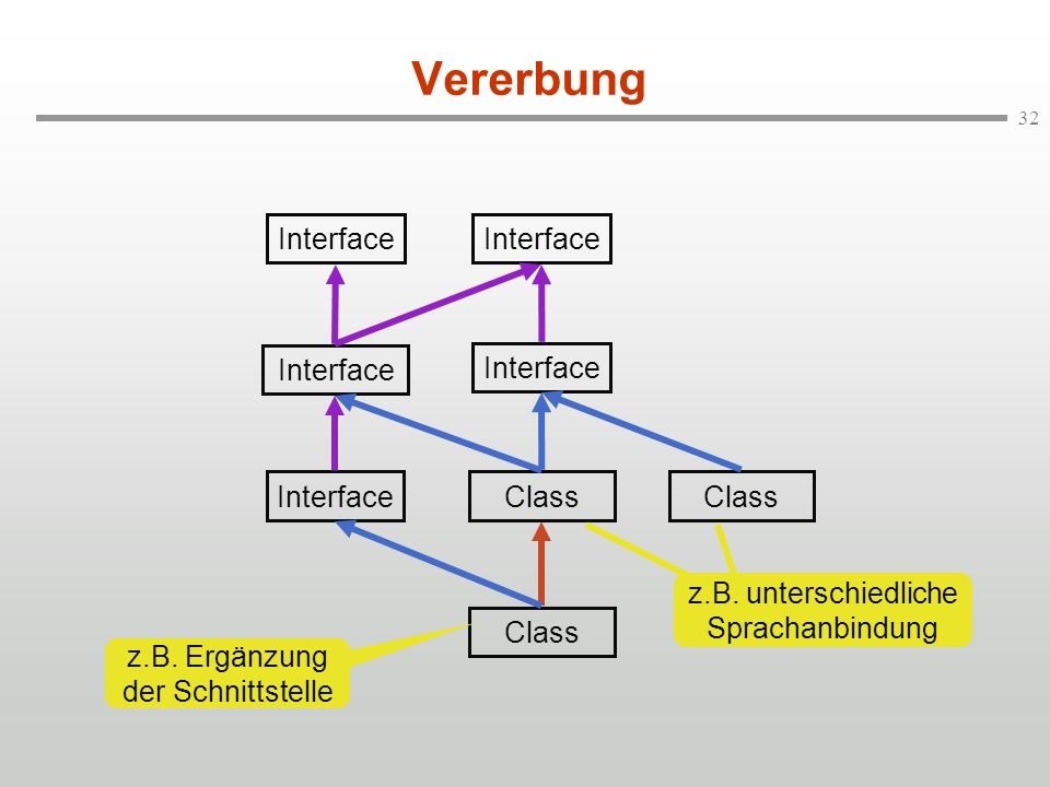 Vererbung Interface Interface Interface Interface Interface Class