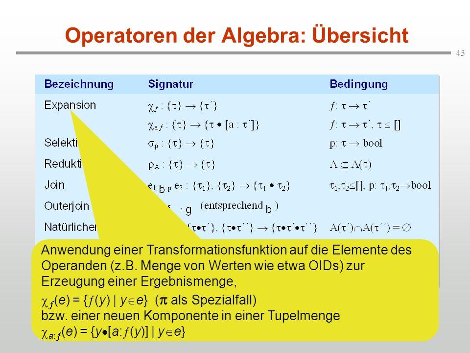 Operatoren der Algebra: Übersicht