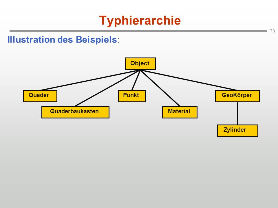 Typhierarchie Illustration des Beispiels: Object Quader Punkt