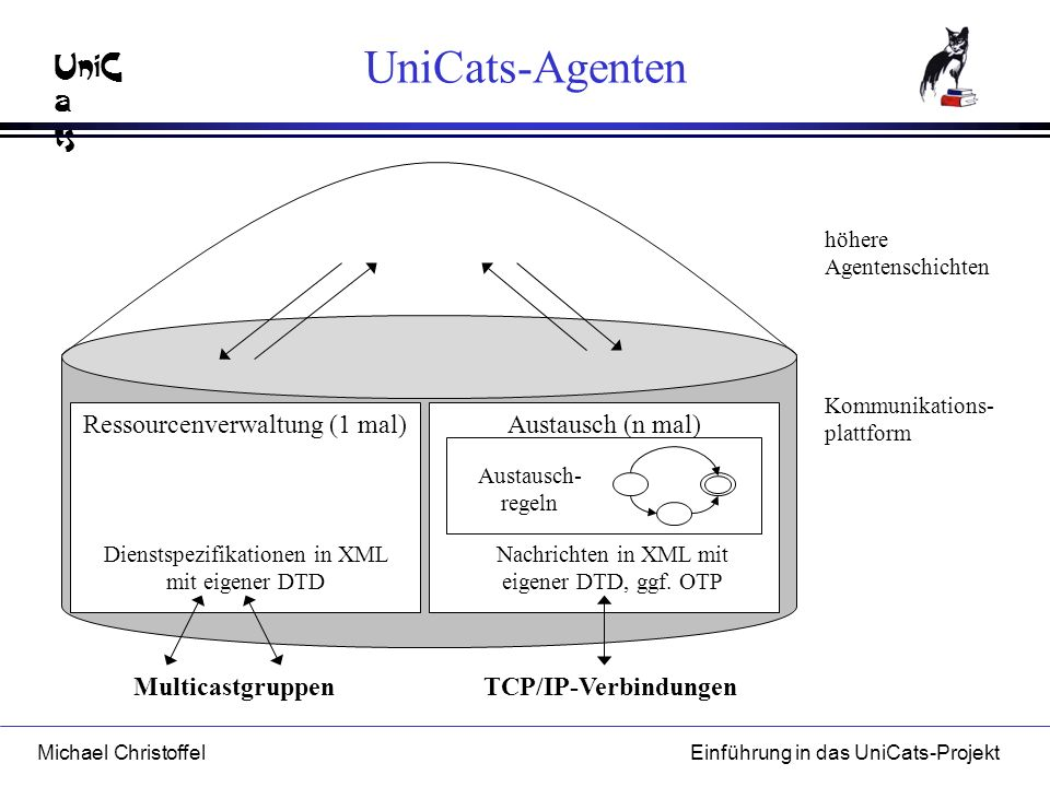 UniCats-Agenten Ressourcenverwaltung (1 mal) Austausch (n mal)