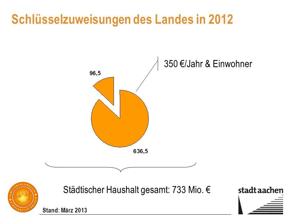 Schlüsselzuweisungen des Landes in 2012