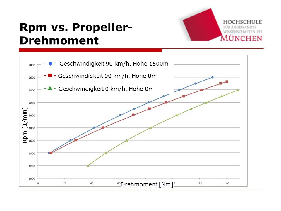Rpm vs. Propeller- Drehmoment