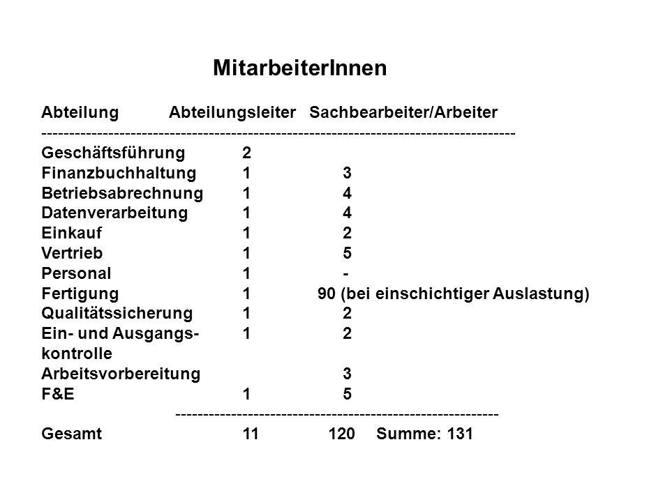 MitarbeiterInnen Abteilung Abteilungsleiter Sachbearbeiter/Arbeiter.