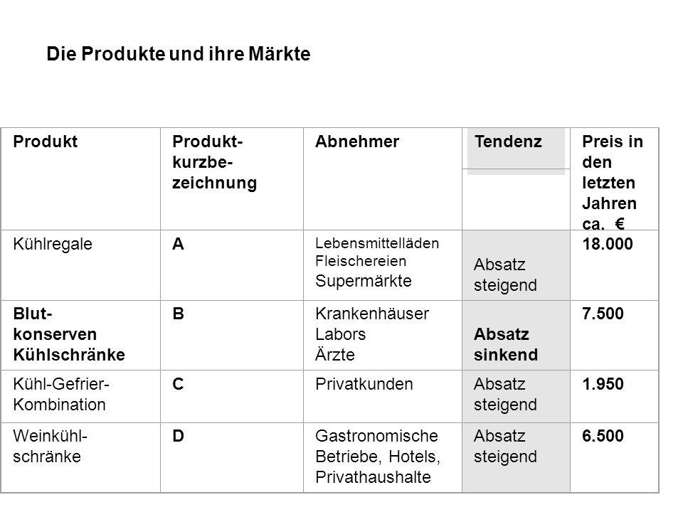 Die Produkte und ihre Märkte