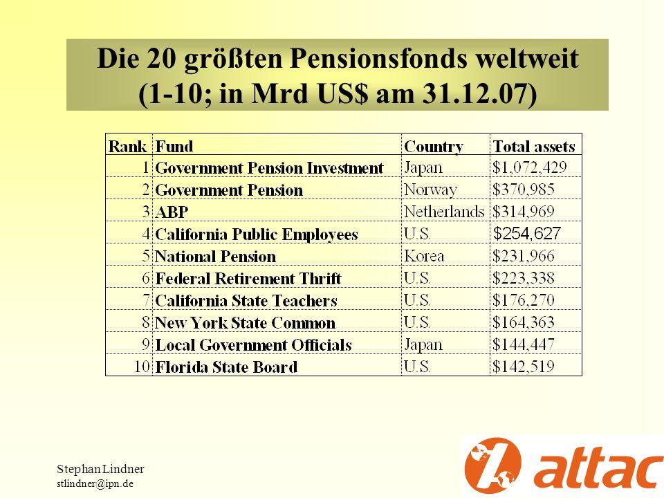 Die 20 größten Pensionsfonds weltweit (1-10; in Mrd US$ am 31.12.07)
