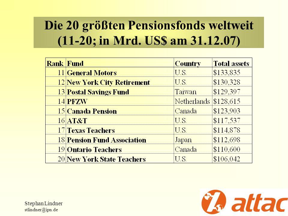 Die 20 größten Pensionsfonds weltweit (11-20; in Mrd. US$ am 31.12.07)