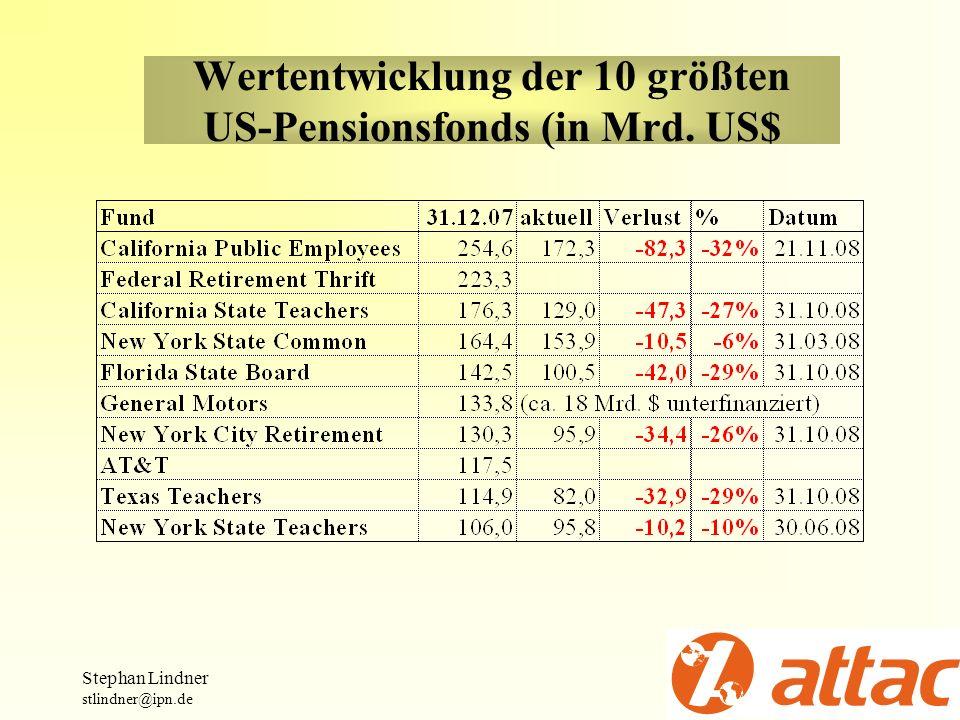 Wertentwicklung der 10 größten US-Pensionsfonds (in Mrd. US$