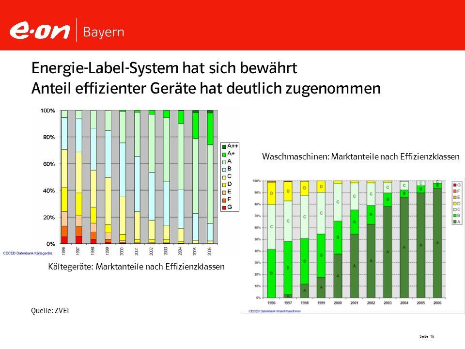 Energie-Label-System hat sich bewährt Anteil effizienter Geräte hat deutlich zugenommen