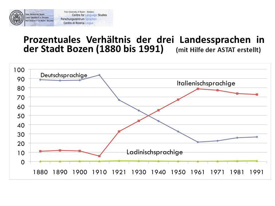 Prozentuales Verhältnis der drei Landessprachen in der Stadt Bozen (1880 bis 1991) (mit Hilfe der ASTAT erstellt)