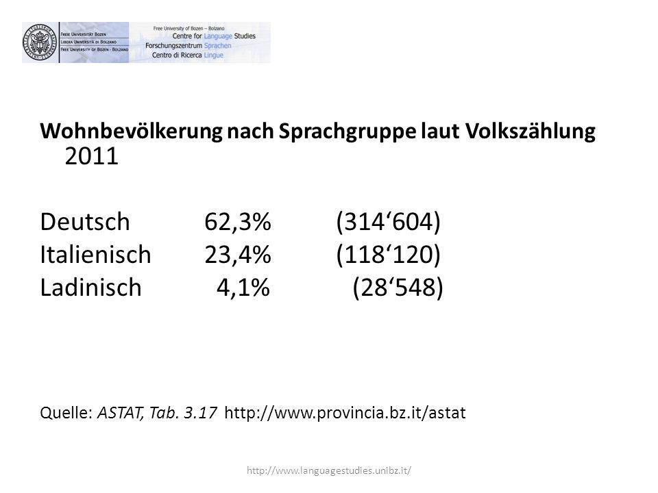 Deutsch 62,3% (314'604) Italienisch 23,4% (118'120)