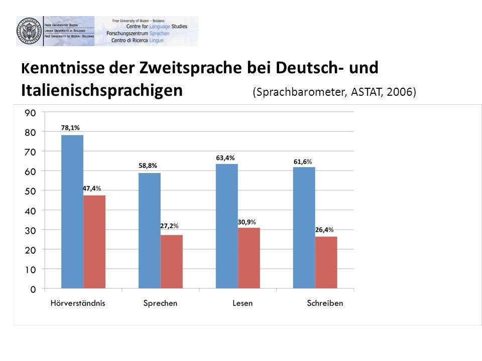 Kenntnisse der Zweitsprache bei Deutsch- und Italienischsprachigen (Sprachbarometer, ASTAT, 2006)