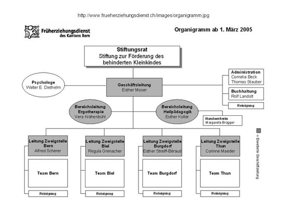 http://www.frueherziehungsdienst.ch/images/organigramm.jpg Stab-Spartensystem