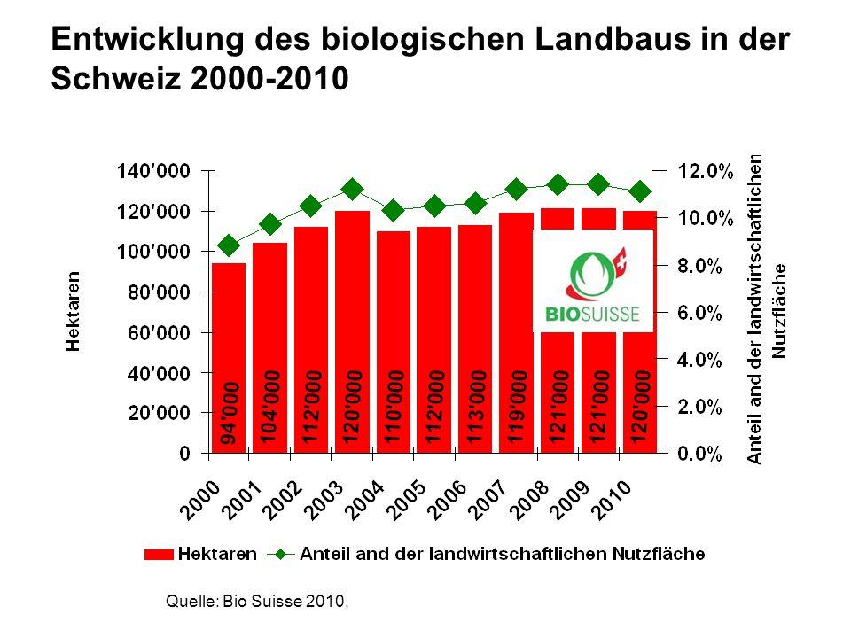 Entwicklung des biologischen Landbaus in der Schweiz 2000-2010