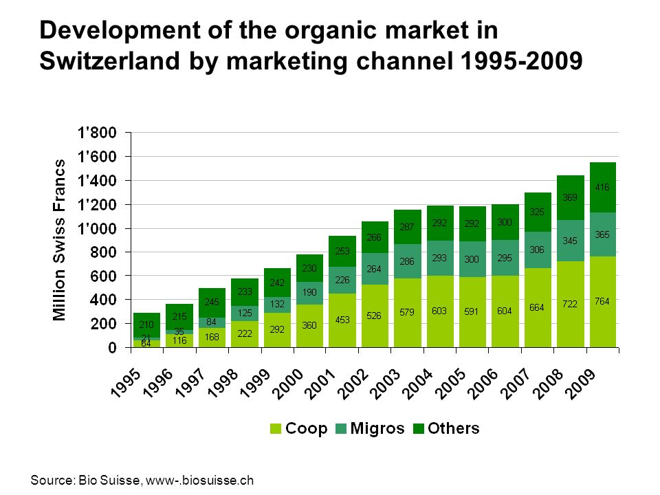 Development of the organic market in Switzerland by marketing channel 1995-2009