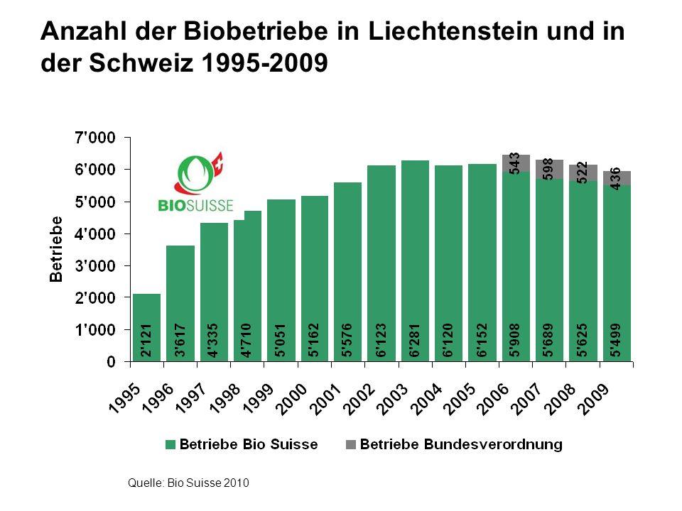 Anzahl der Biobetriebe in Liechtenstein und in der Schweiz 1995-2009